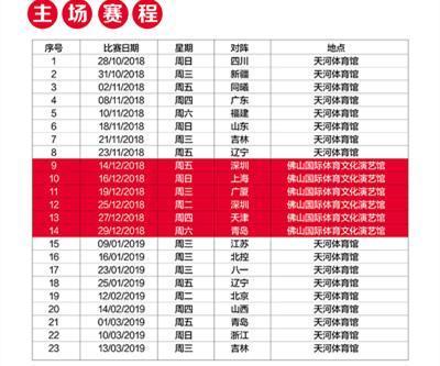 2018-2019 cba 常规赛-时代中国广州队
