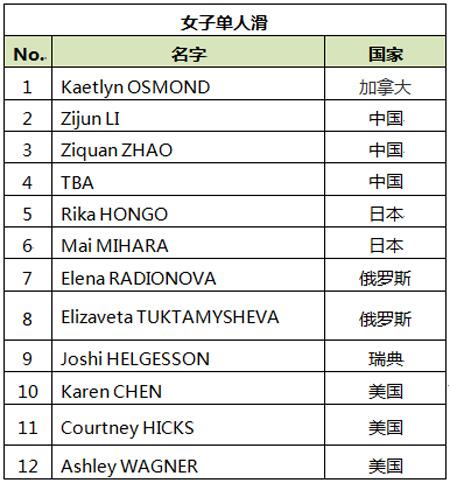 参赛运动员名单